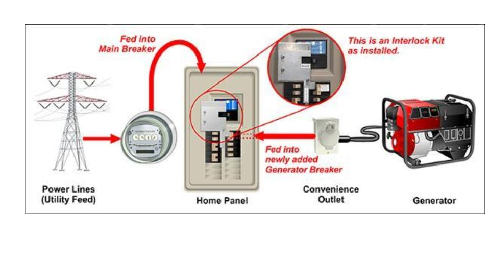 How to Hook Up a Generator to Your House With a Generlink Transfer Switch